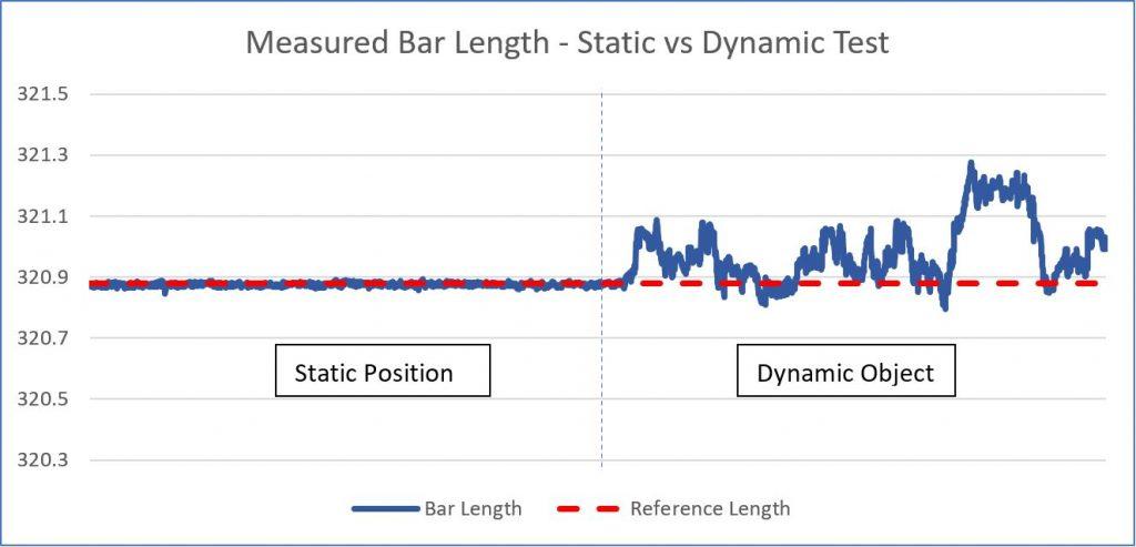 Measured Bar Length - Statis vs Dynamic Test